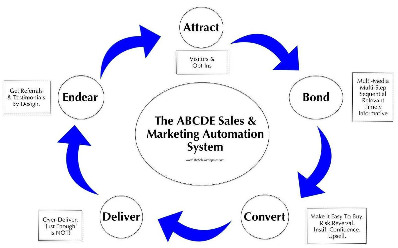 Automatyzacja marketingu – czym jest i jak ją wykorzystać?